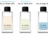 Отличие парфюмерной воды от туалетной